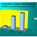 Contestatii_dosare_solutionate_2006_2008(grafic)