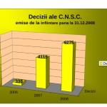 Decizii_emise_2006_2008(grafic)