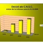 Decizii_emise_2006_2009(grafic)