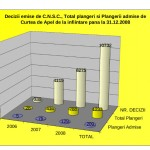 Situatie_decizii_plangeri_admise_2006_2008(grafic)