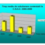 timp_mediu_de_solutionare_contestatii_2006_2009